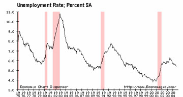 Pink bars are recessions