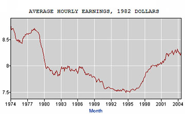 Average Hourly Earnings, 1982 Dollars, Total Private